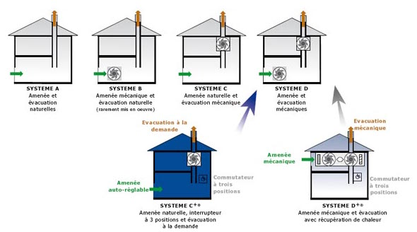 L&D Energy ventilation